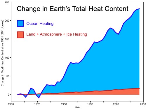 small resolution of total heat content 2011