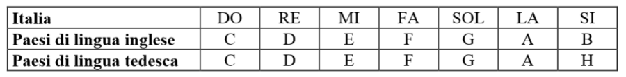 I nomi delle note nei vari paesi