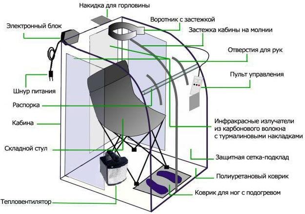 Портативная ИК кабинка и ее устройство