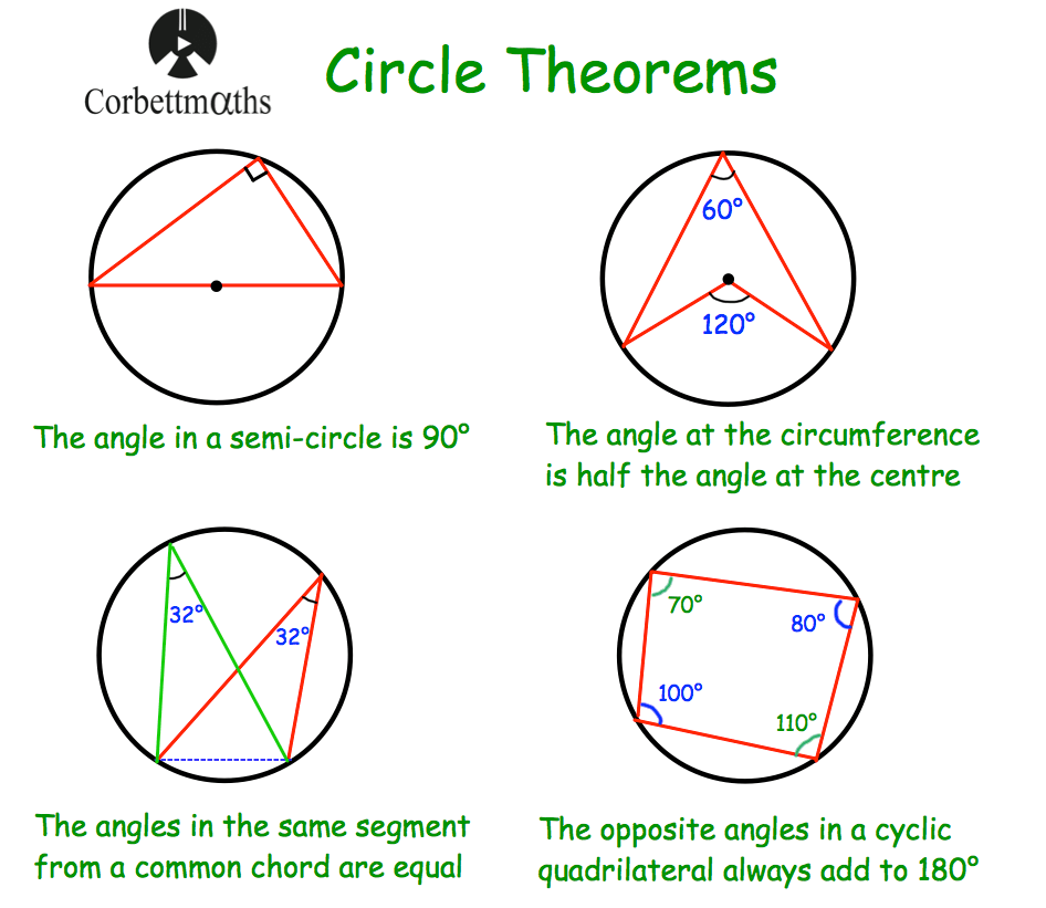 Circle Theorems Search Results Corbettmaths
