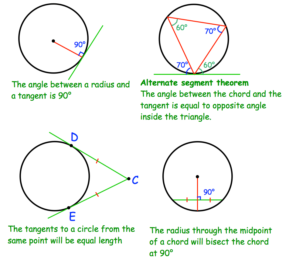 Circle Theorems Notes – Corbettmaths