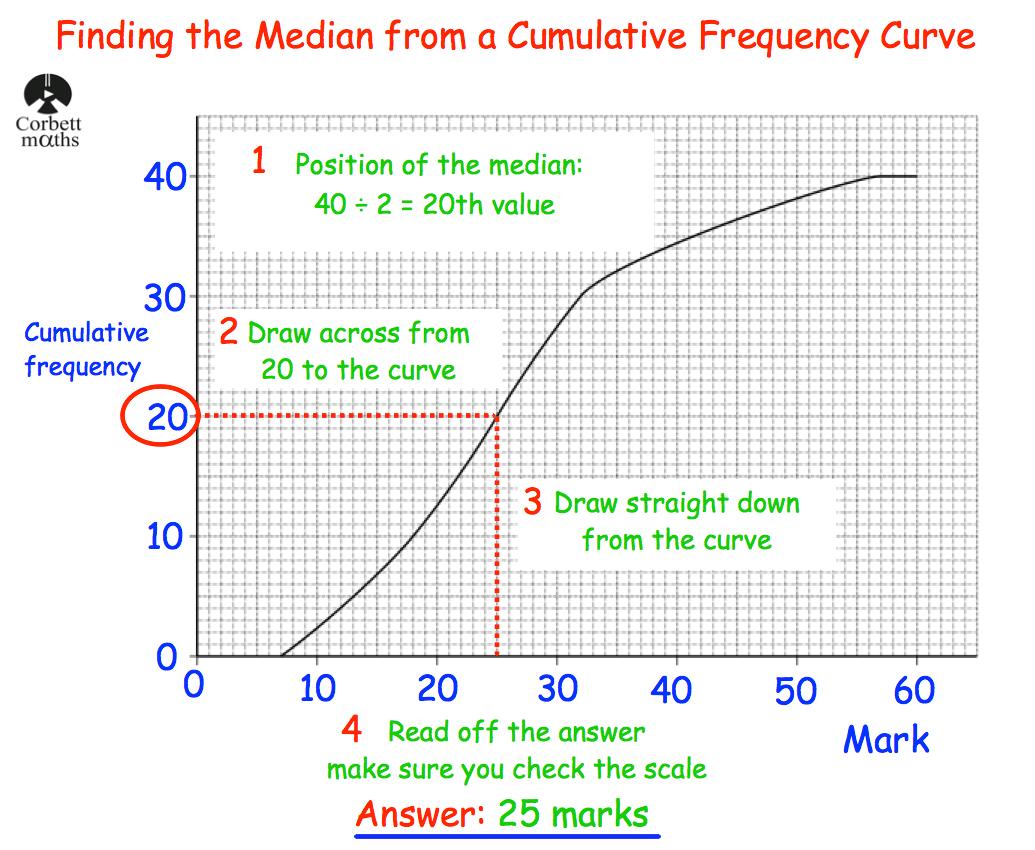 Median From A Cumulative Frequency Corbettmaths