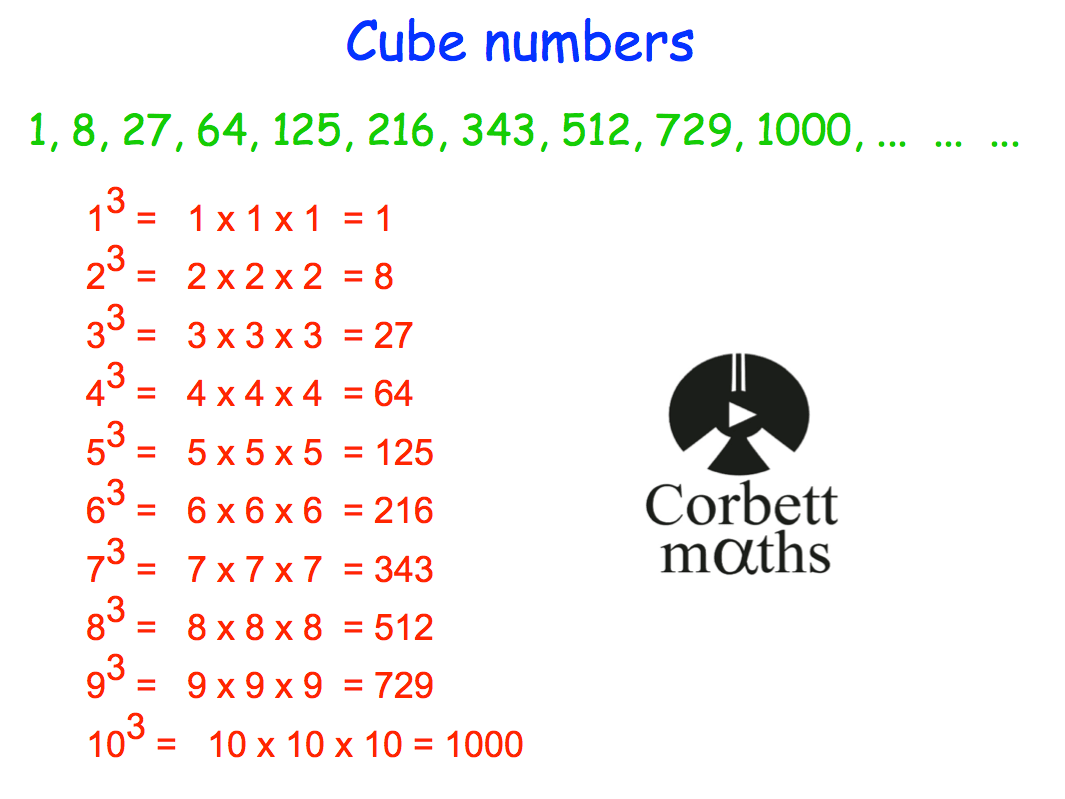 Square And Cube Root Worksheet