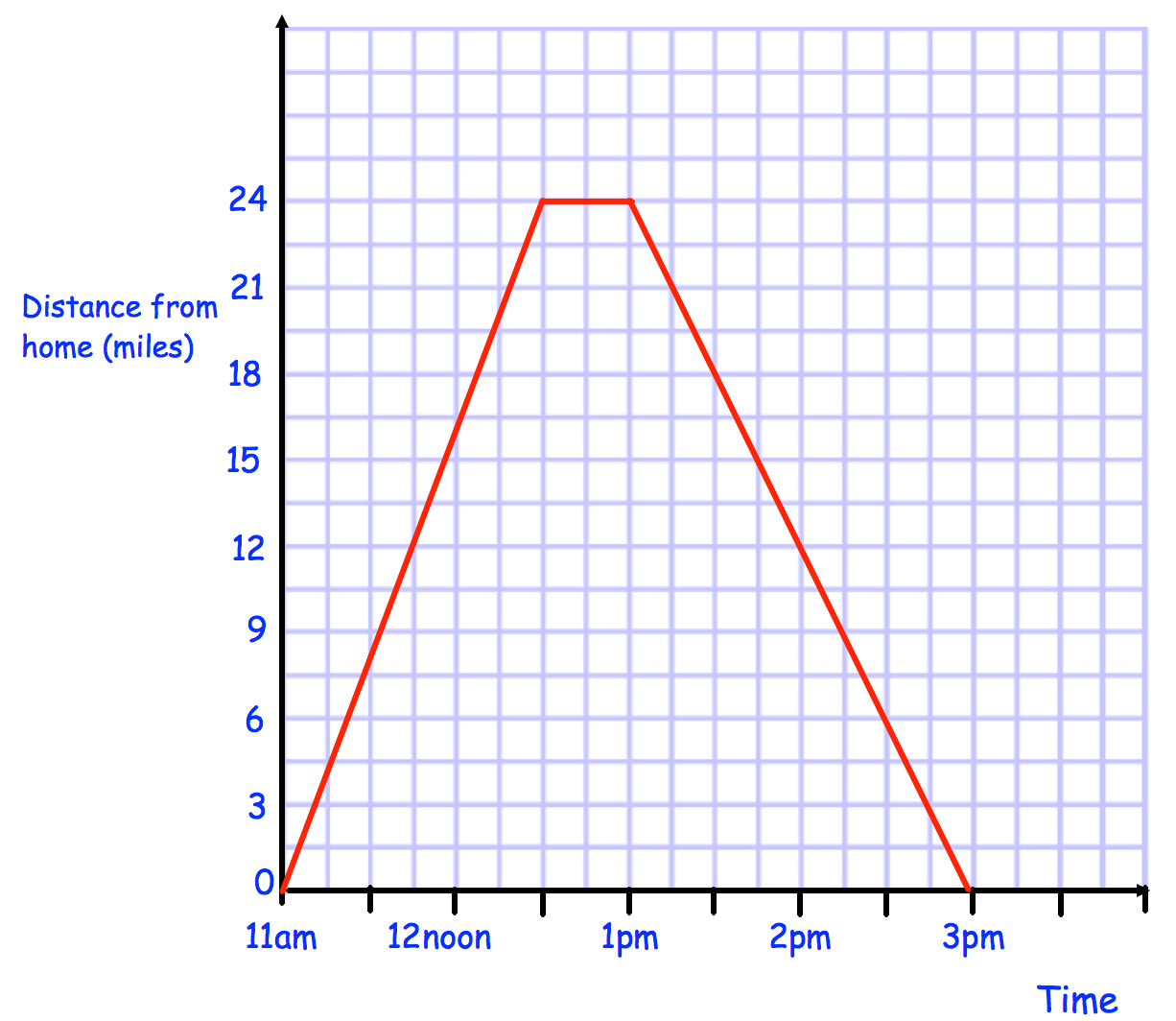 Textbook Answers Distance Time Graphs