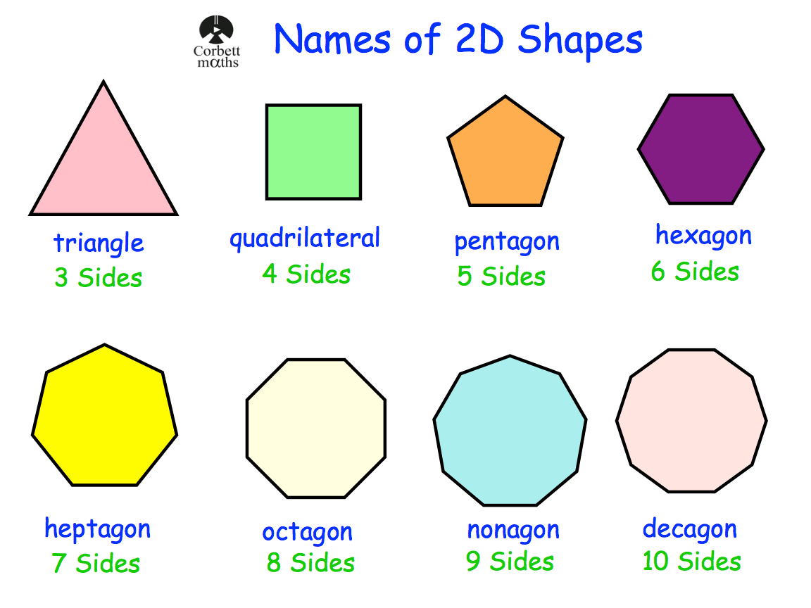 Names Of 2d Shapes Revision