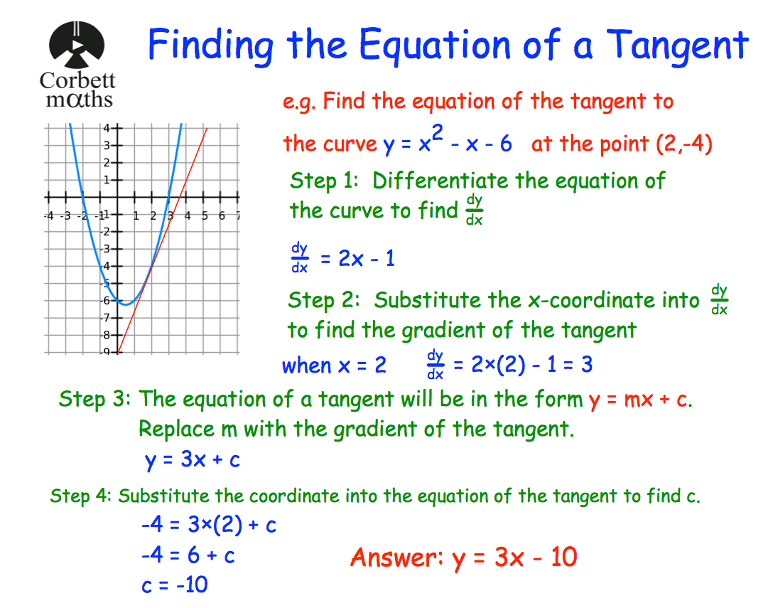 Equation Of A Tangent Revision