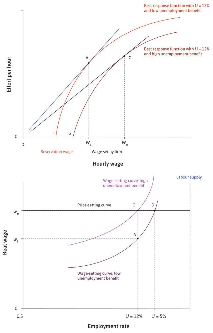 medium resolution of the price setting curve we introduce the price setting curve to find the