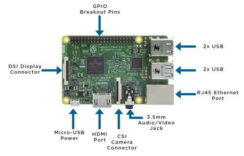 small resolution of today we re going to take a look at how to get started and setup that fancy raspberry pi you ve just bought if you re still not sure exactly how the
