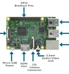 raspberry pi board diagram [ 1192 x 766 Pixel ]