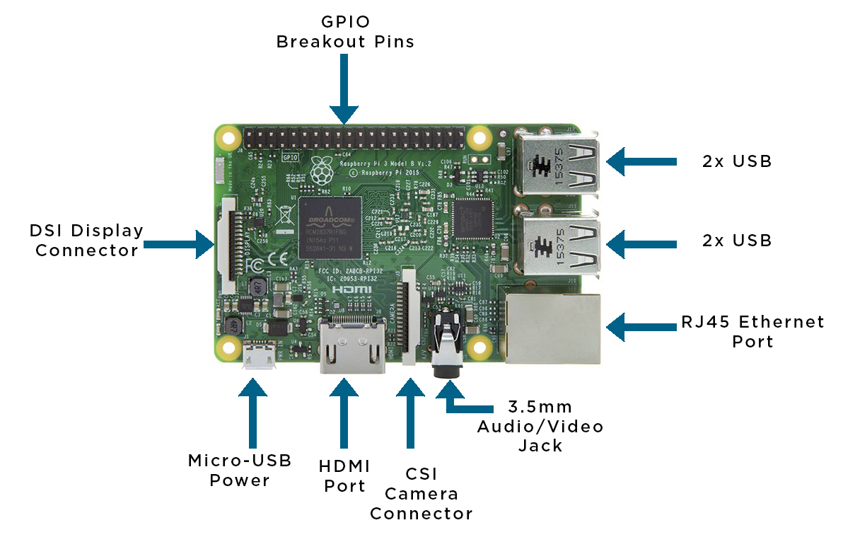 hight resolution of raspberry pi board diagram