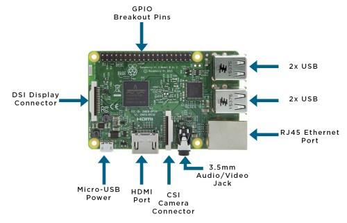 small resolution of raspberry pi board diagram