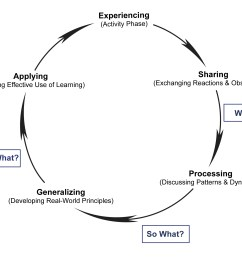 continuous reflection and the experiential learning cycle continuous reflection and the experiential learning cycle [ 1896 x 1589 Pixel ]
