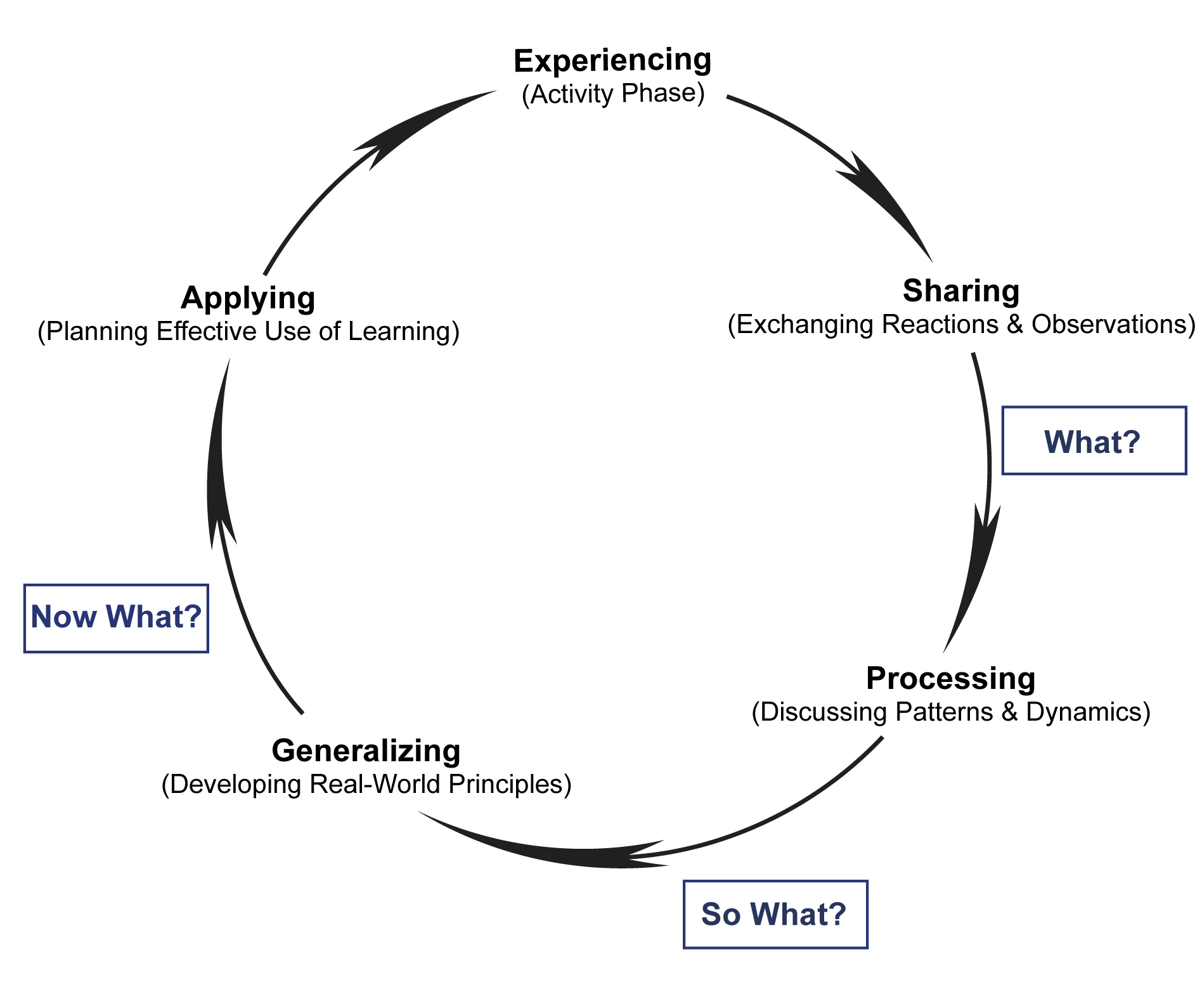 hight resolution of continuous reflection and the experiential learning cycle continuous reflection and the experiential learning cycle
