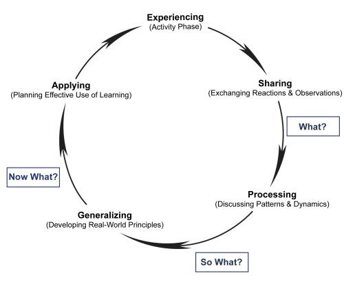 small resolution of continuous reflection and the experiential learning cycle continuous reflection and the experiential learning cycle