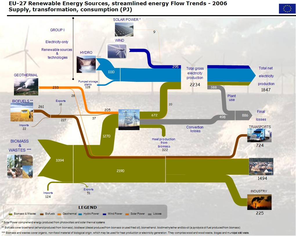 hight resolution of energy flow diagram