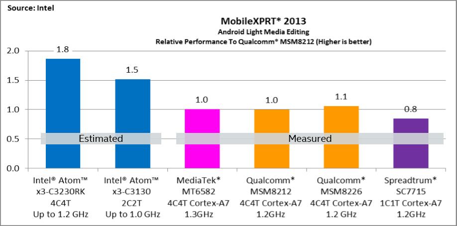 Intel. Estimated Atom x3 Performance