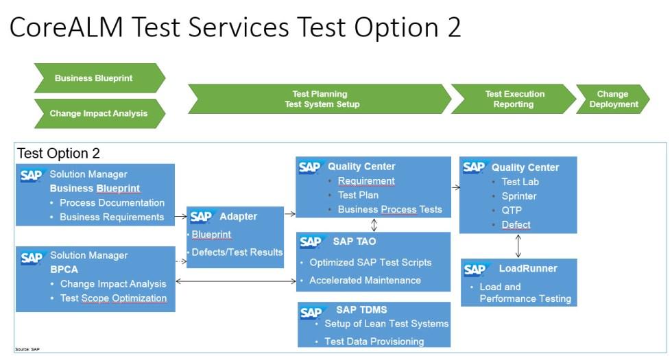 SAP-Test-Management-Services-Option-2