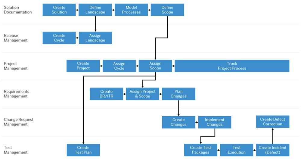 medium resolution of sap solution manager 7 2 sp07