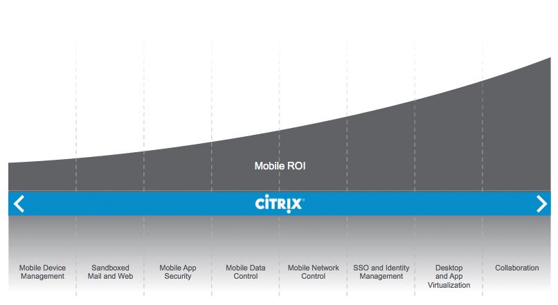 Citrix-Mobile-Landscape