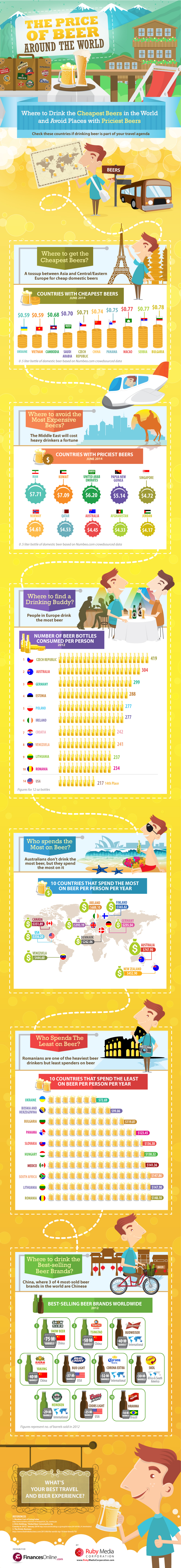 Travel and Beer_Infographic_full design