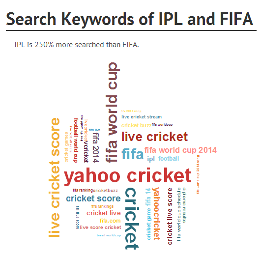 IPL vs  FIFA World Cup