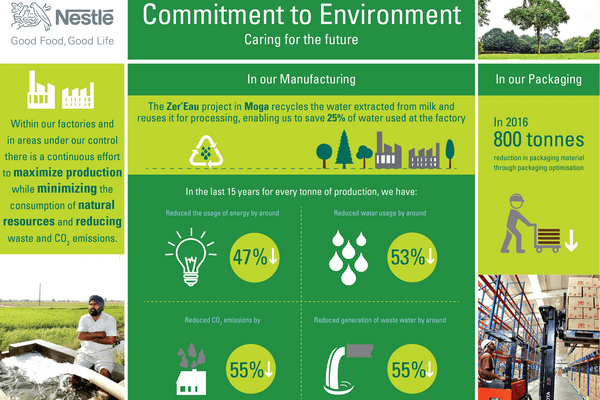 environmental sustainability of nestle essay When nestlé decided to develop a set of commitments to society and the environment, the company turned to its stakeholders for help  nestle - bigger than you  pepsico environmental .