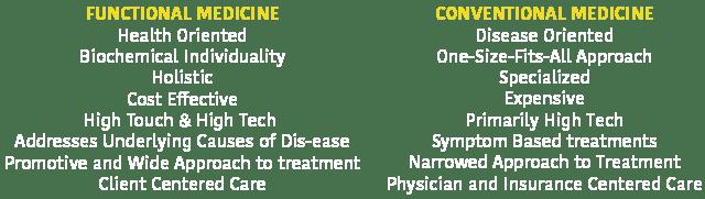 Functional Medicine vs Traditional Medicine