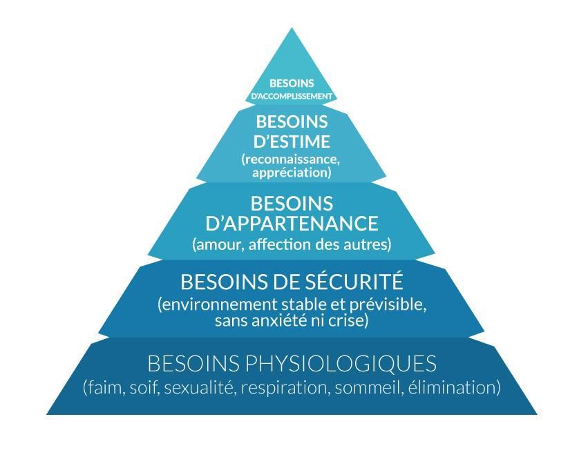 La sécurité au travail : La pyramide de Maslow
