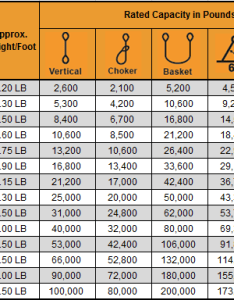 Polyester endless round sling capacity chart also slings rh coreslings