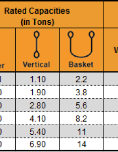 Cable laid wire rope slings capacity chart also steel sling rh coreslings