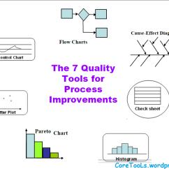 Food Process Flow Diagram Symbols Kia Picanto Electrical Wiring Seven Quality Control Tools – Coretools