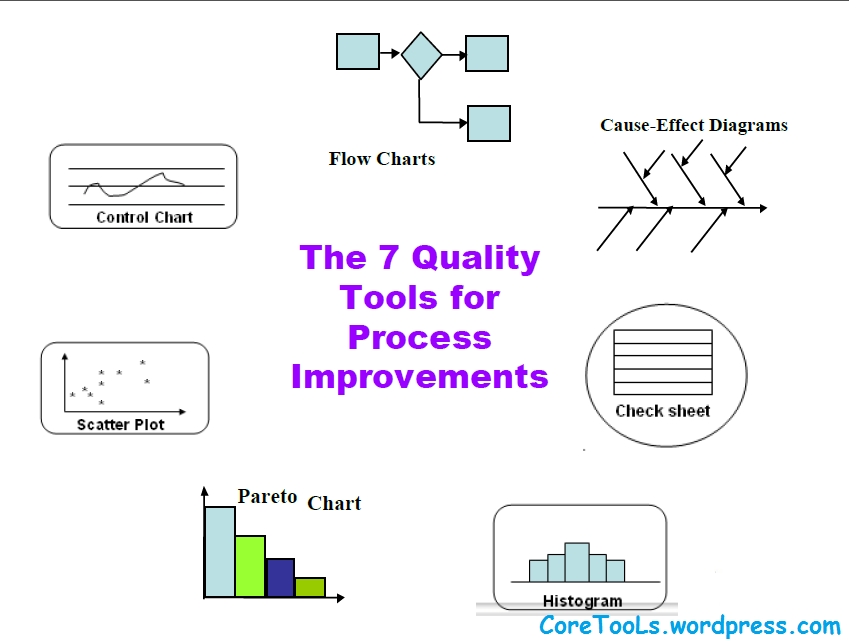 Snapshot of these seven quality tools given below to easily remembering and further explanation is also qc  coretools rh wordpress