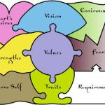components of right livelihood