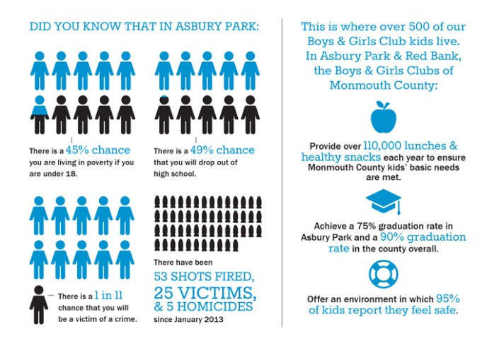 Boys & Girls Club, Monmouth County, Asbury Park, Red Bank