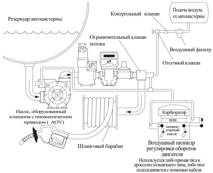 Насосы для нефтепродуктов Coro Vane серии PZ