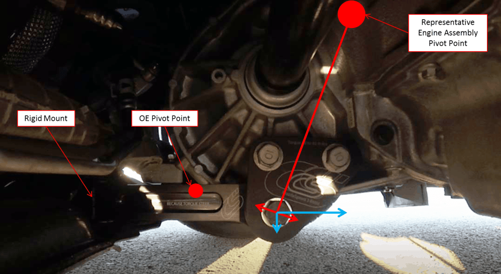 medium resolution of  from the oe location to a location closer the engine pivot point note the length of the blue arrows as it will be different in the following diagram