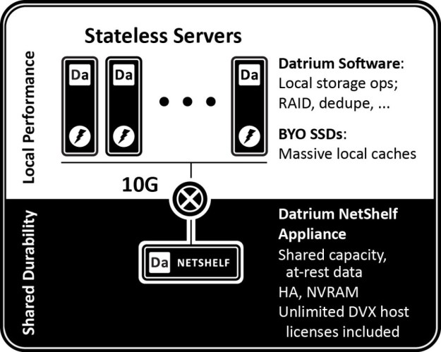 Image result for datrium architecture