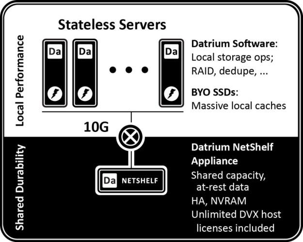 Image result for datrium architecture