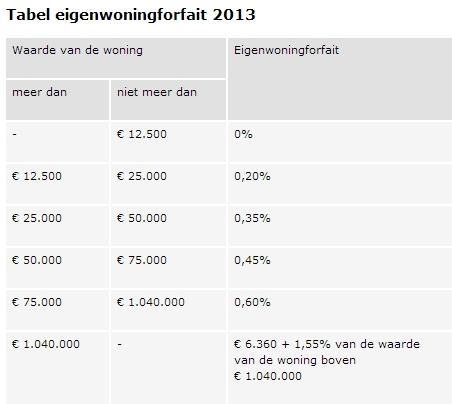 Analyse Hypotheekrenteaftrek Cor Mol