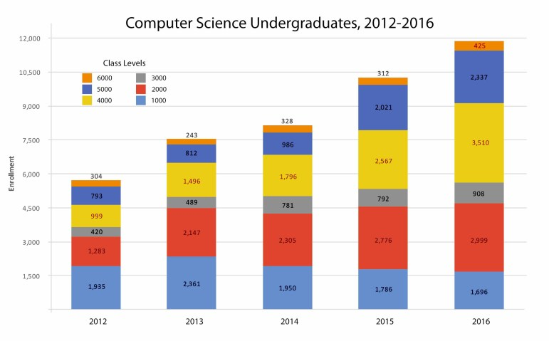 Enrollment in computer science courses has increased along with the department's number of undergraduate students.