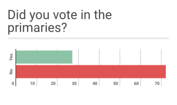 Less than half of students surveyed said they voted in the primary election.