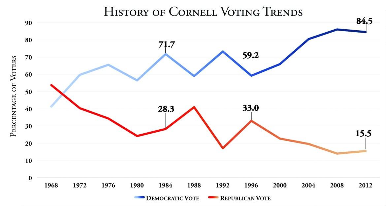 Prof. Bensel's data shows the leftward drift of Cornellians in recent years.