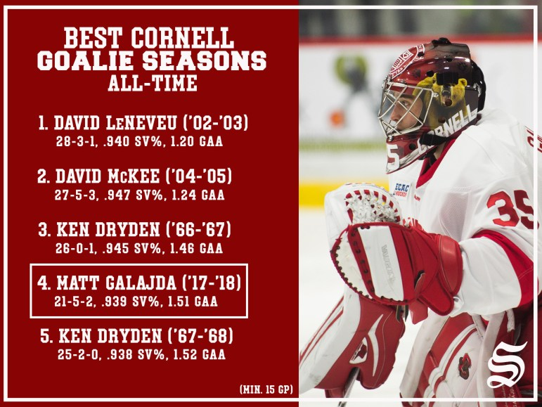 Galajda put together last year one of the most decorated campaigns in Cornell hockey history. He was only a freshman.