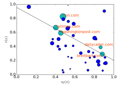 Across domains   This graph indicates the correlation between how pro-Trump a domain is and how often it is rebutted by other domains.