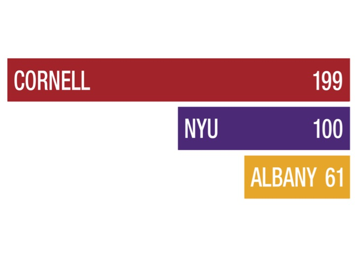 Cornell has the most number of reported sexual assault incidents out of all the universities and colleges in the New York State, followed by NYU and University at Albany.