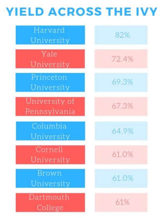 Cornell had the sixth highest yield among Ivy League universities last year.