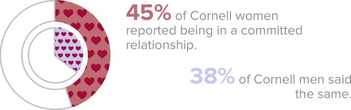 Cuffing season: 45 percent of Cornell women reported being in a relationship, while only 38 percent of men said the same. 45 percent of students of both genders said they currently single.