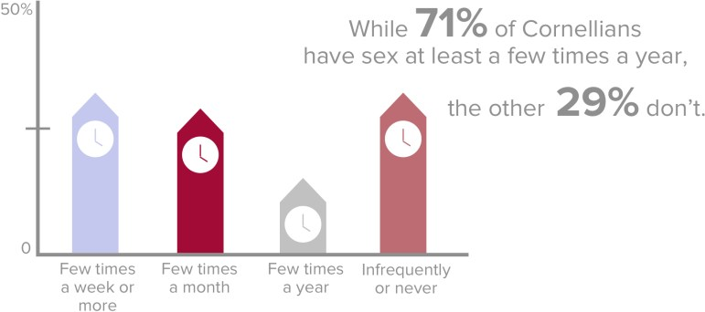 Afternoon delight: a large majority of Cornell students reported having intercourse at least a few times in the past year.