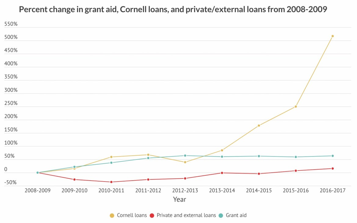 As University-issued grant aid has stagnated in recent years, students have been forced to take on more — and bigger — student loans.