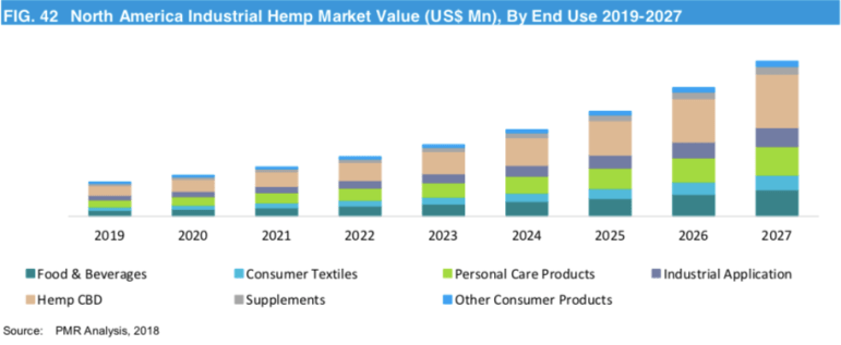 Industrial Hemp can be made into a variety of products. However, CBD is projected to take the largest share of market value.